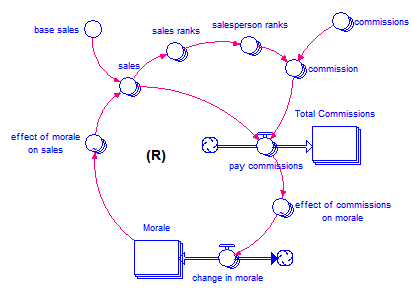 arrayrank-model