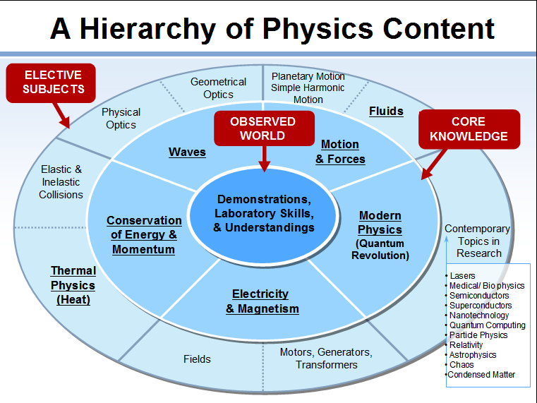 The panel identifies the hierarchy of physics content (click to expand)