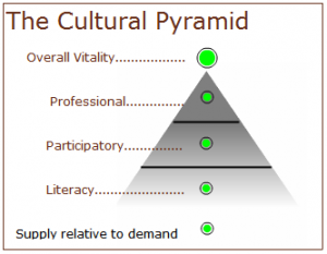 "The 3 elements of the ""logic model"" are displayed as a pyramid in the games"
