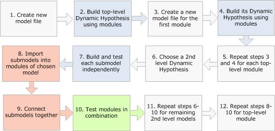 Hybrid Workflow Workflow