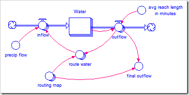 Modeling a Watershed with Arrays | Making Connections