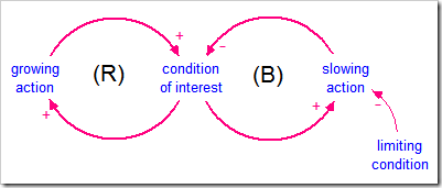 Limits to growth making connections by jay forrester 1971 and then the limits to growth by meadows meadows randers and behrens 1972 the causal loop diagram cld is shown below ccuart Images