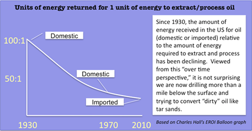 Charles Hall's Energy Return on Investment Graph