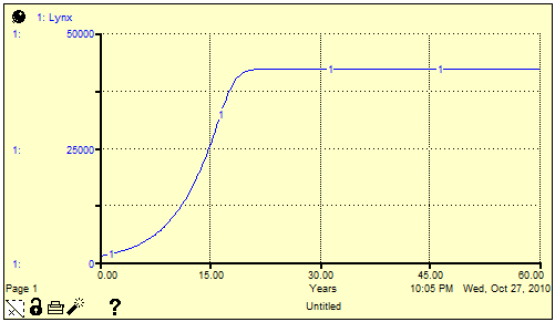 Lynx population graph