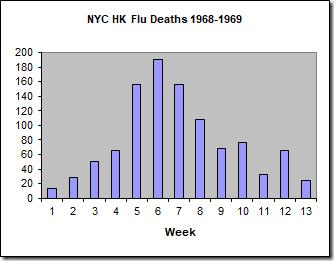 HK Flu Deaths